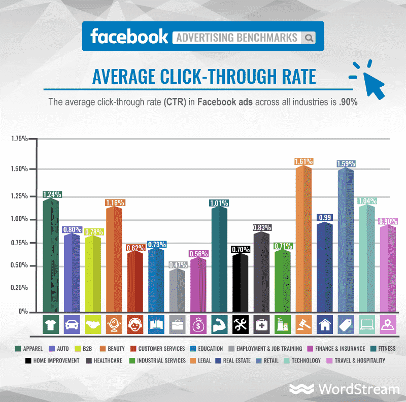 Taux de clics moyen des Facebook Ads