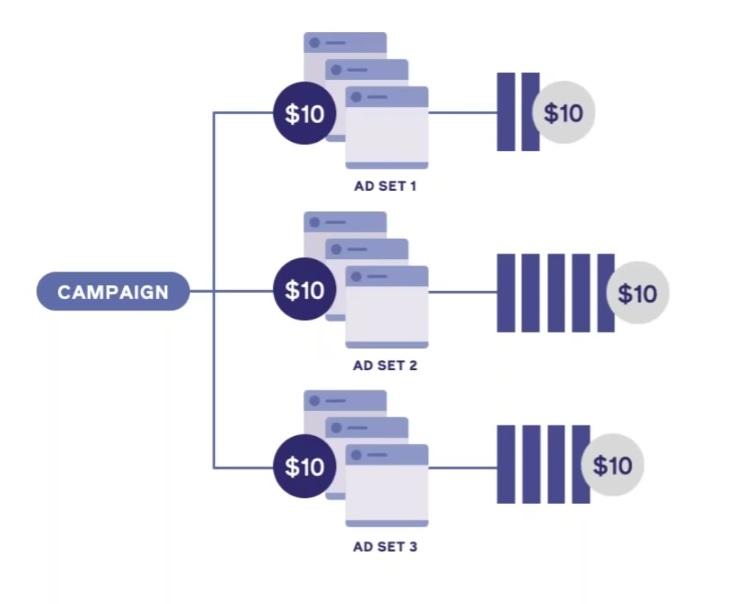 Voici une stratégie digitale avec un budget par ad set