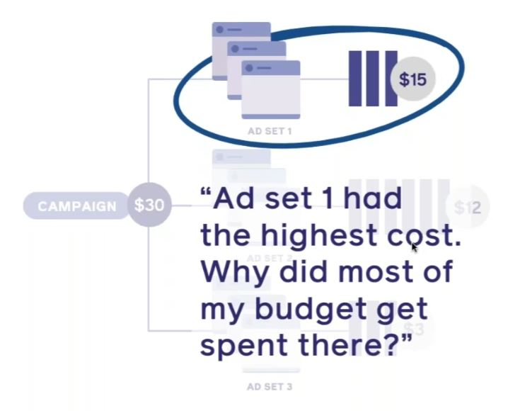 La dépense est un sujet critique de votre stratégie digitale