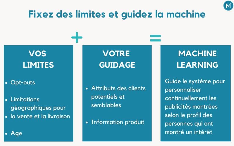 Le machine learning dans le marketing digital