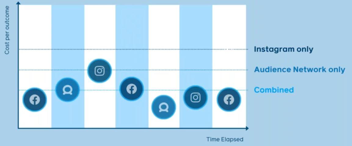 Les placements automatiques dans une pub FB sont importants