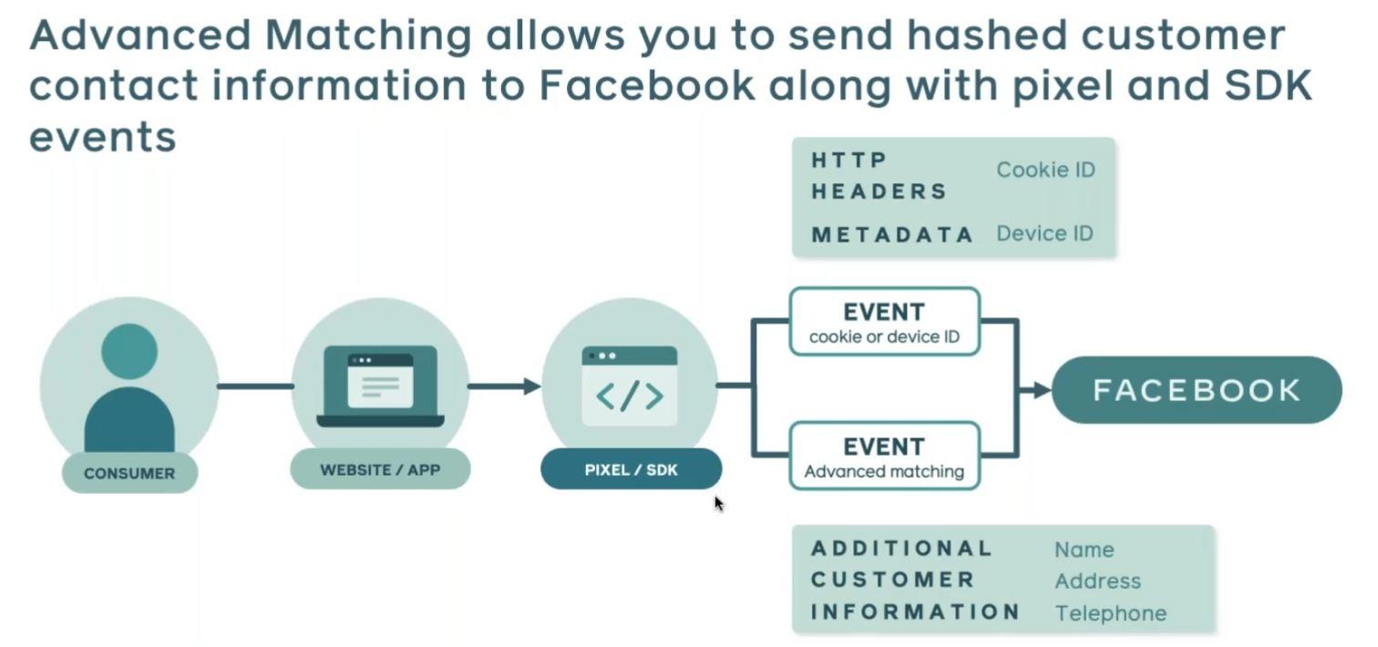 Le suivi avec Facebook Ads Manager