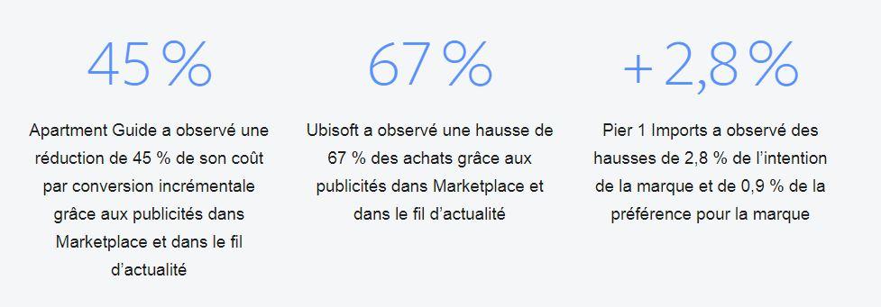Les avantages de Marketplace pour votre pub FB