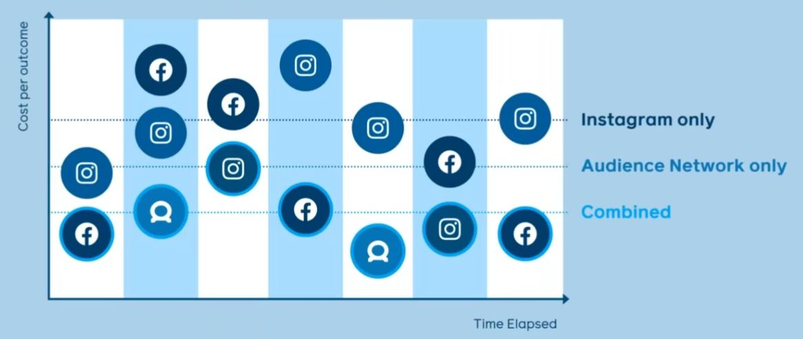 Les performances des placements pour une pub FB
