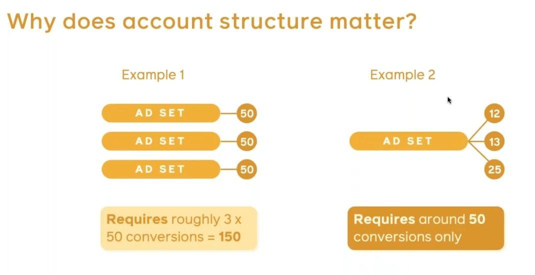Avoir un Facebook Business Manager avec une structure simple peut vous apporter plus de performance