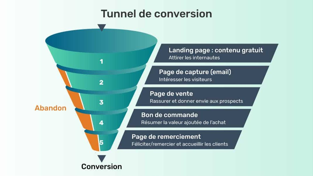 Buyer persona et tunnel de vente